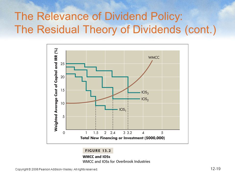 Copyright © 2006 Pearson Addison-Wesley. All rights reserved. 12-19 The Relevance of Dividend Policy: The Residual Theory of Dividends (cont.)