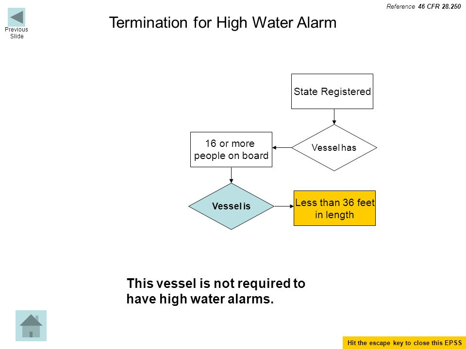 Termination for High Water Alarm Vessel has State Registered 16 or more people on board Vessel is Less than 36 feet in length This vessel is not required to have high water alarms.