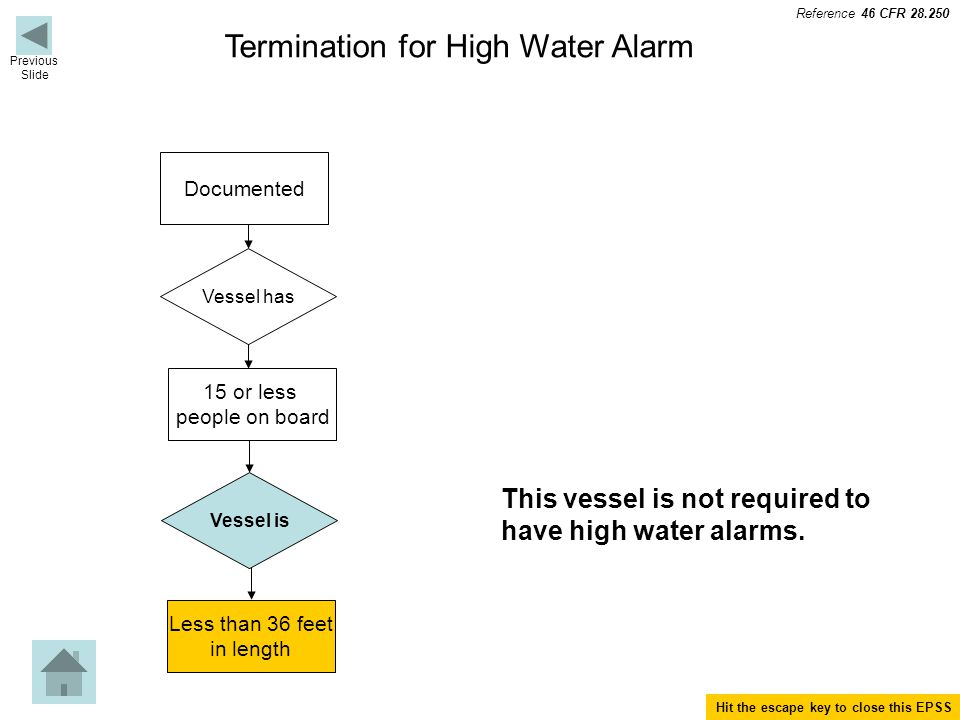 Termination for High Water Alarm Documented Vessel has 15 or less people on board Vessel is Less than 36 feet in length This vessel is not required to have high water alarms.