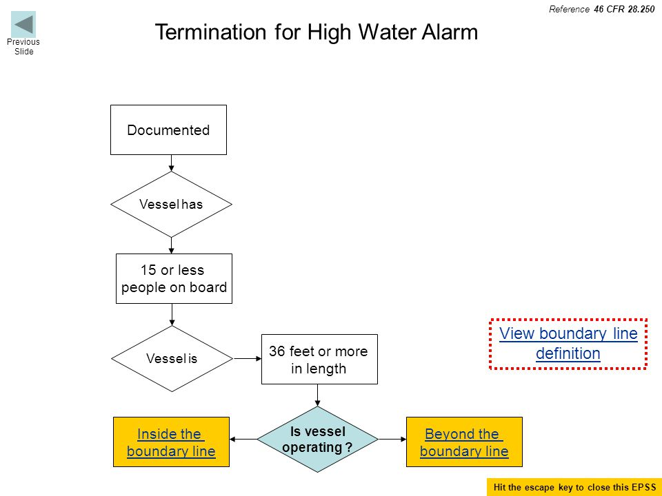 Termination for High Water Alarm Documented Vessel has 15 or less people on board Vessel is 36 feet or more in length Is vessel operating .