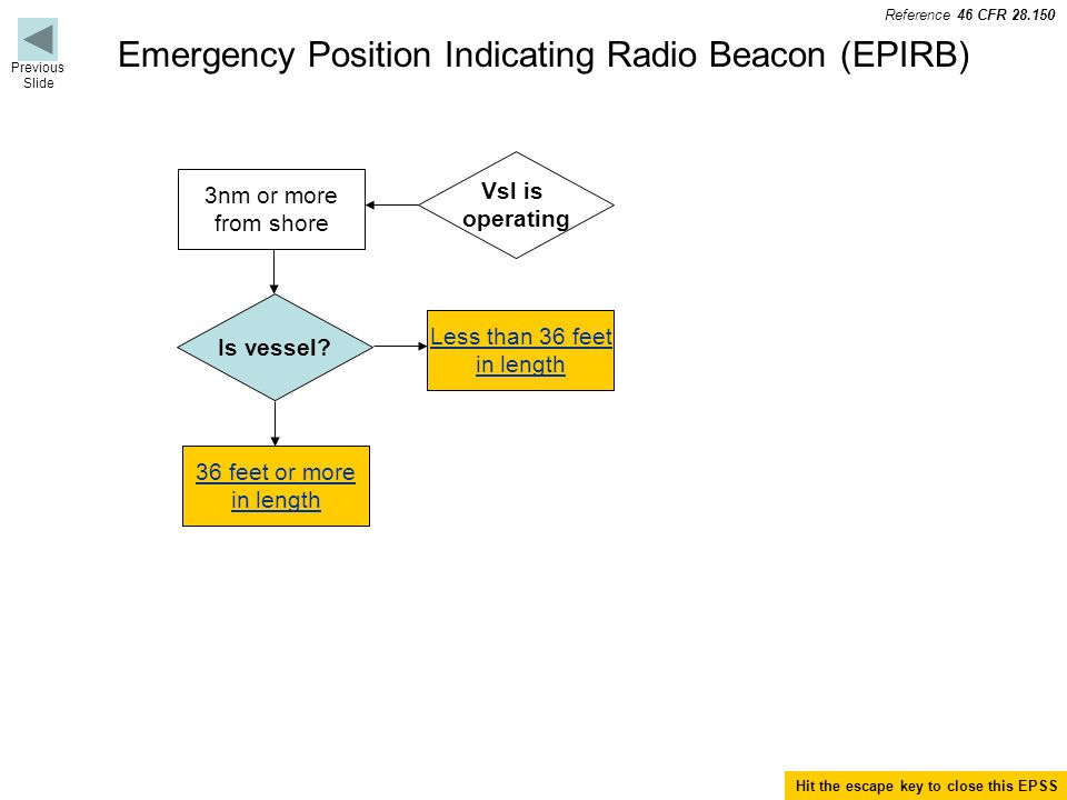 Emergency Position Indicating Radio Beacon (EPIRB) Previous Slide 3nm or more from shore Vsl is operating Less than 36 feet in length Is vessel.