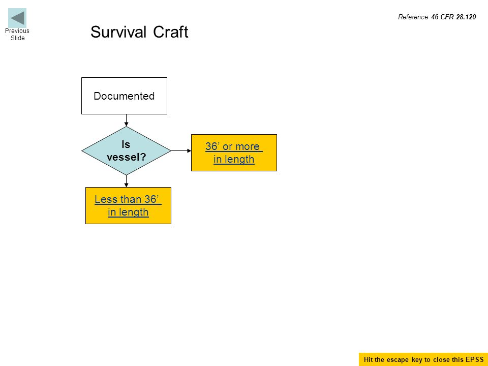 Survival Craft Documented Is vessel.