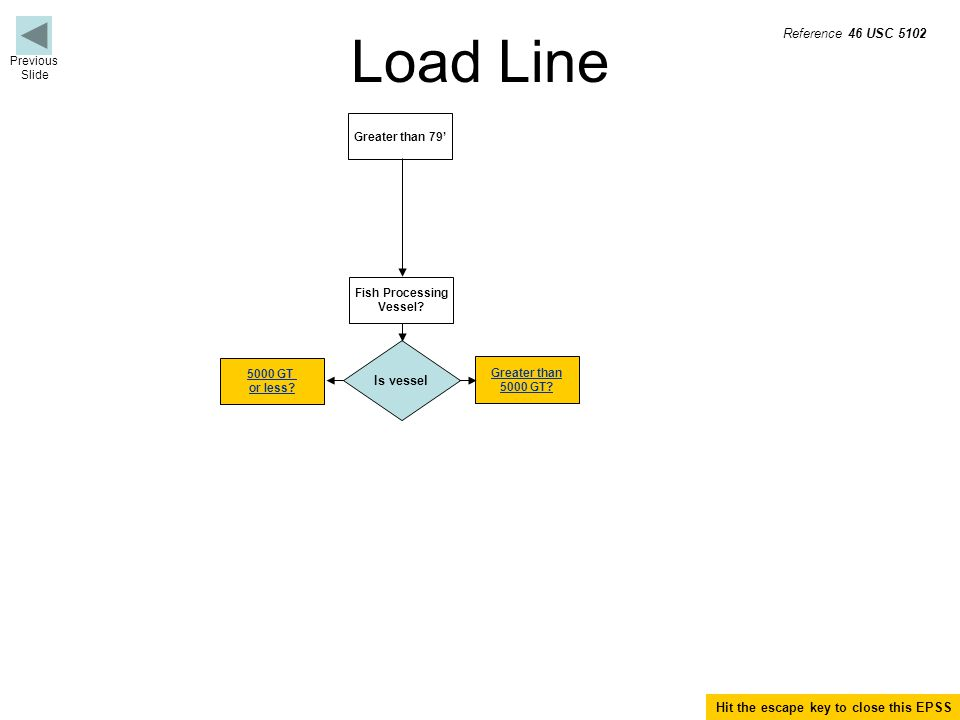 Load Line Greater than 79' Is vessel Greater than 5000 GT.