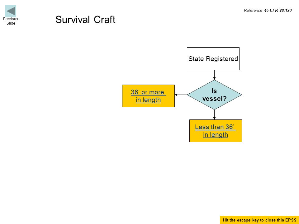 Termination for Survival Craft Terminate if not an inflatable buoyant apparatus (IBA).