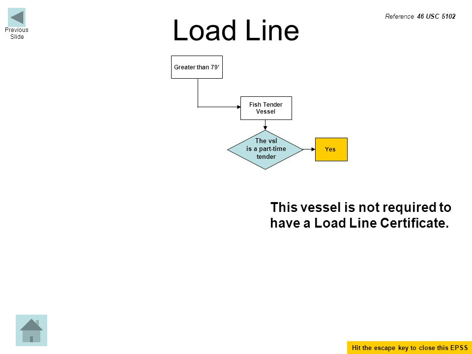Load Line Fish Tender Vessel Greater than 79' The vsl is a part-time tender Yes This vessel is not required to have a Load Line Certificate.