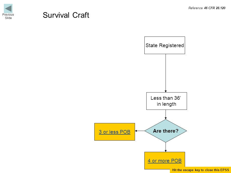 Termination for Survival Craft Terminate if not a buoyant apparatus (BA).