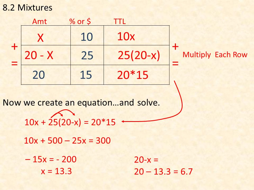 8.2 Mixtures Multiply Each Row Amt % or $ TTL +=+= 2015 25 10 Now we create an equation…and solve.