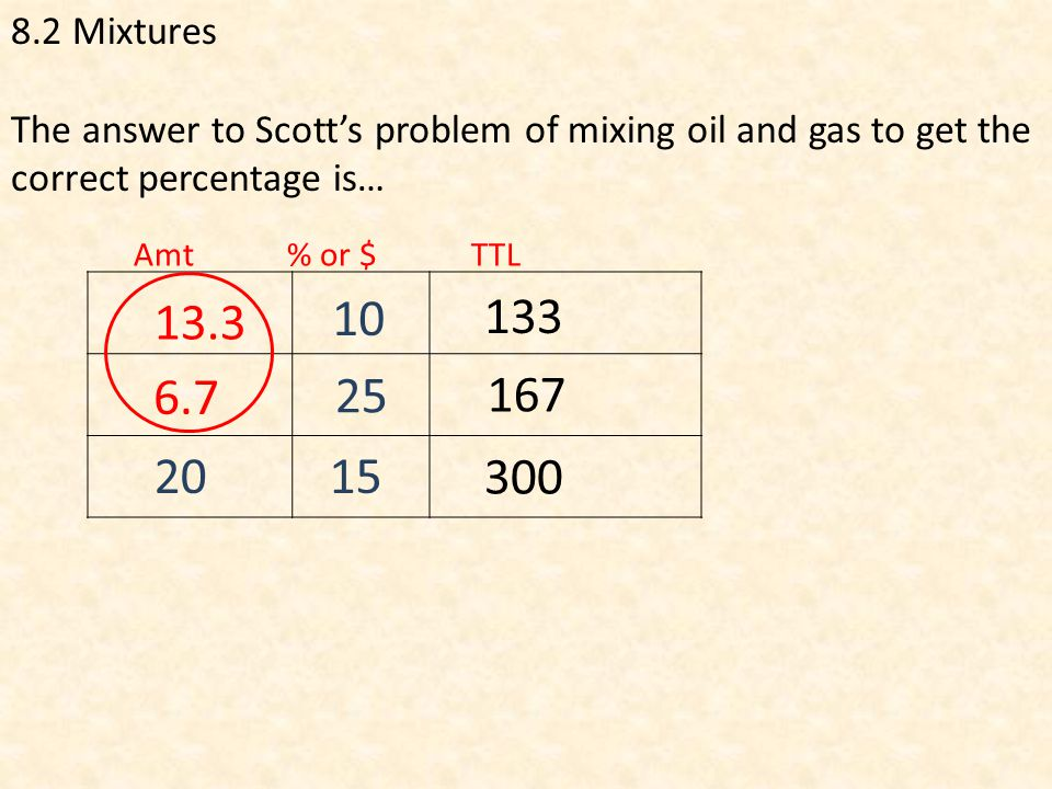 8.2 Mixtures The answer to Scott's problem of mixing oil and gas to get the correct percentage is… Amt % or $ TTL 2015 25 10 13.3 6.7 133 167 300