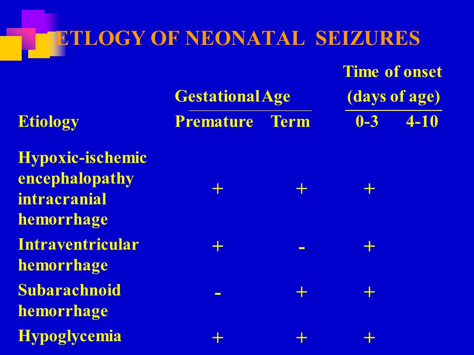 ETLOGY OF NEONATAL SEIZURES Gestational Age Time of onset (days of age) EtiologyPrematureTerm 0-34-10 Hypoxic-ischemic encephalopathy intracranial hemorrhage +++ Intraventricular hemorrhage +-+ Subarachnoid hemorrhage -++ Hypoglycemia +++