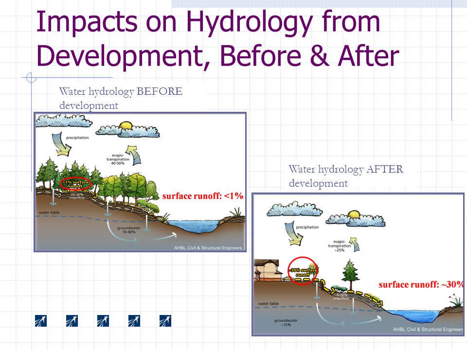 Impacts on Hydrology from Development, Before & After Water hydrology AFTER development Water hydrology BEFORE development