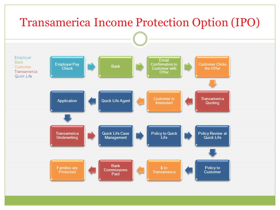 Transamerica Income Protection Option (IPO) Employer Pay Check Bank Email Confirmation to Customer with Offer Customer Clicks the Offer Transamerica Q