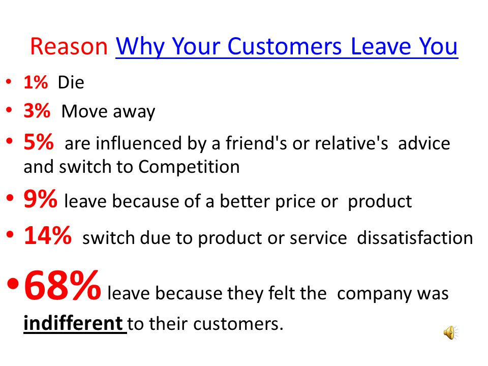People Do Not Tell You only about 4% of its dissatisfied customers Talk or tell you..