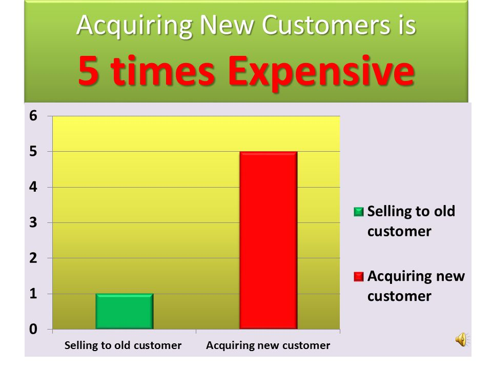 Acquiring New Customers is 5 times Expensive