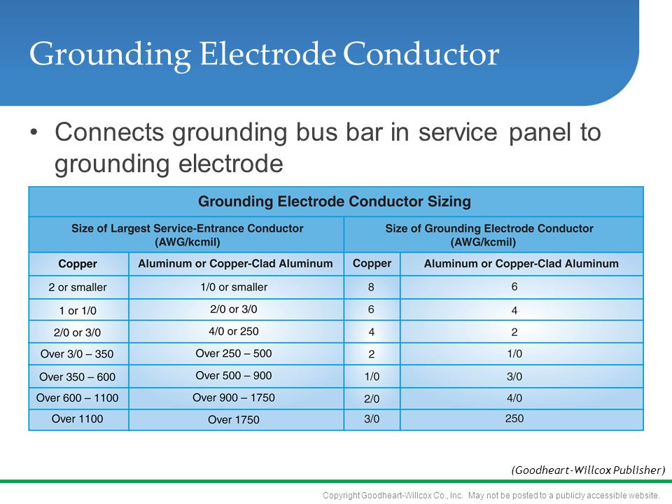 Copyright Goodheart-Willcox Co., Inc. May not be posted to a publicly accessible website. Grounding Electrode Conductor Connects grounding bus bar in