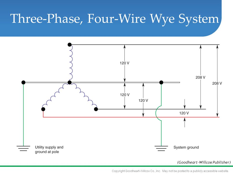 Copyright Goodheart-Willcox Co., Inc. May not be posted to a publicly accessible website. Three-Phase, Four-Wire Wye System (Goodheart-Willcox Publish