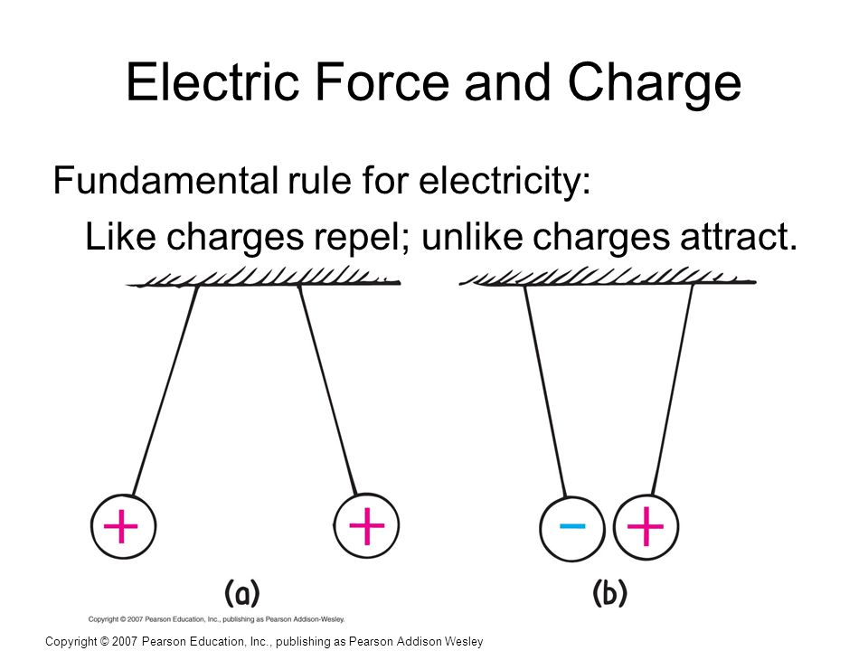 Copyright © 2007 Pearson Education, Inc., publishing as Pearson Addison Wesley Electric Force and Charge Fundamental rule for electricity: Like charges repel; unlike charges attract.