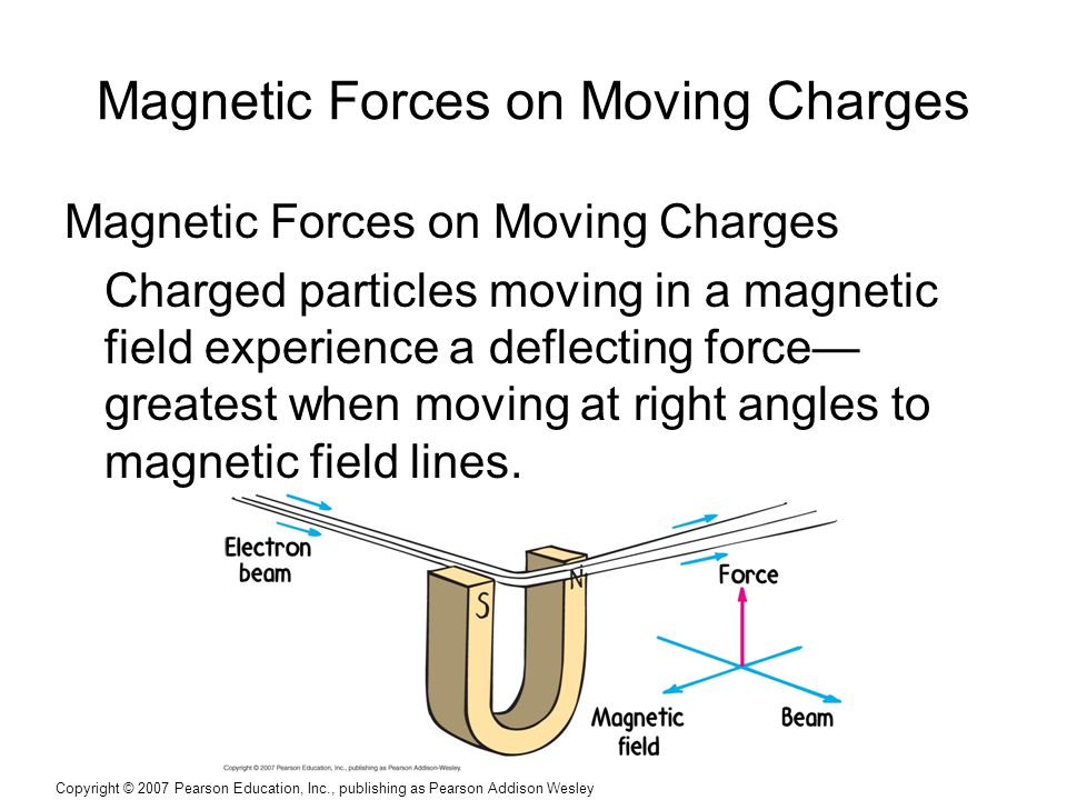 Copyright © 2007 Pearson Education, Inc., publishing as Pearson Addison Wesley Magnetic Forces on Moving Charges Charged particles moving in a magnetic field experience a deflecting force— greatest when moving at right angles to magnetic field lines.