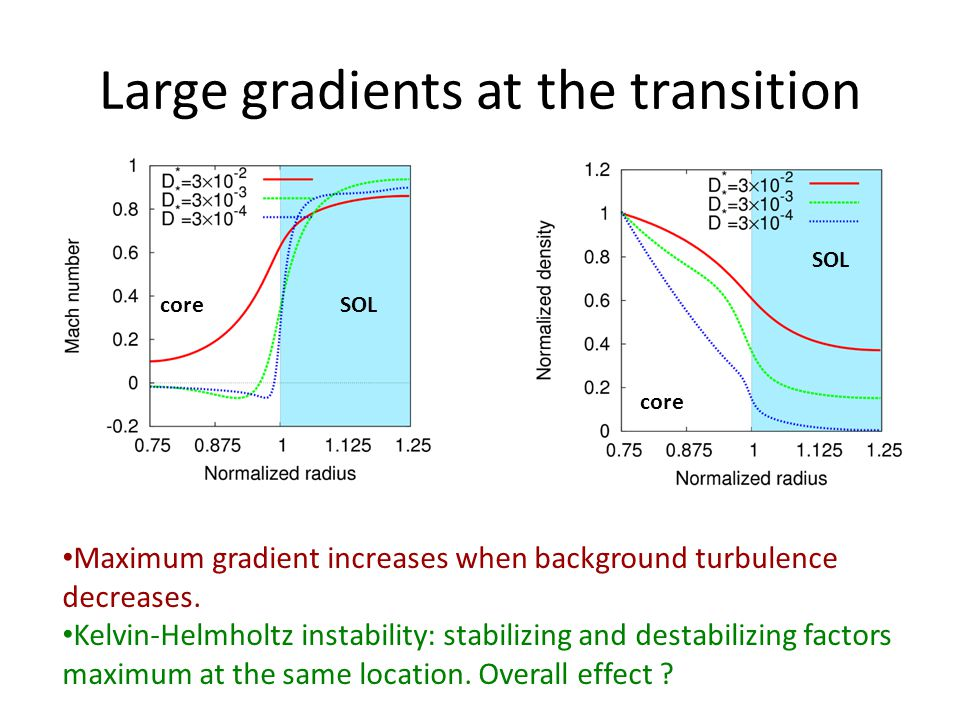 Large gradients at the transition coreSOL core SOL Maximum gradient increases when background turbulence decreases. Kelvin-Helmholtz instability: stab