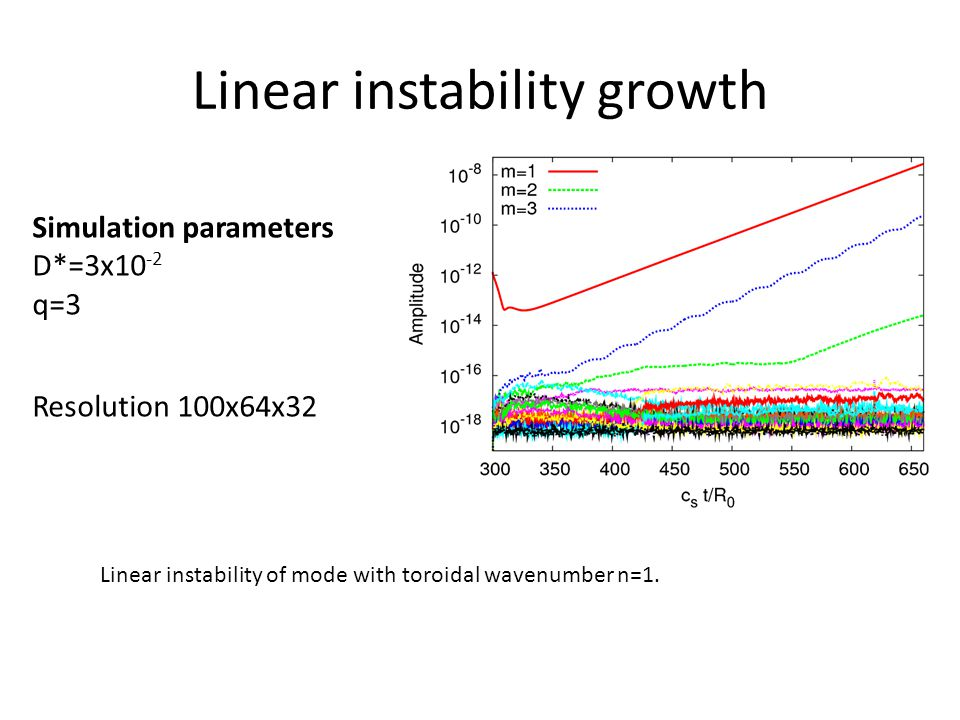 Linear instability growth Simulation parameters D*=3x10 -2 q=3 Resolution 100x64x32 Linear instability of mode with toroidal wavenumber n=1.