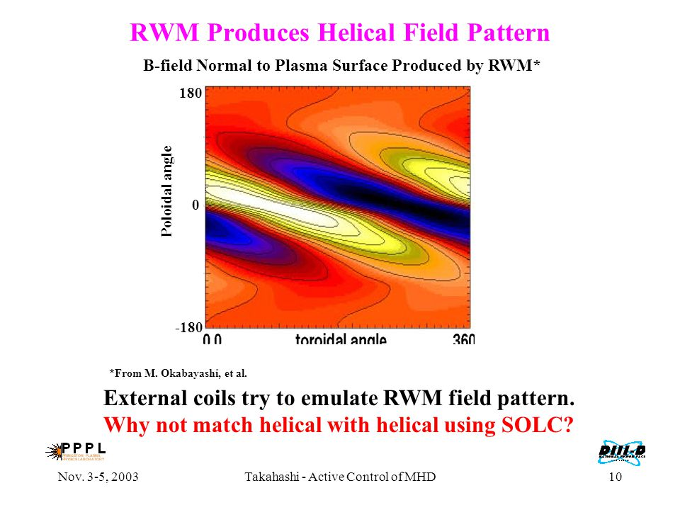 Nov. 3-5, 2003Takahashi - Active Control of MHD10 RWM Produces Helical Field Pattern *From M. Okabayashi, et al. Poloidal angle 180 0 -180 External co