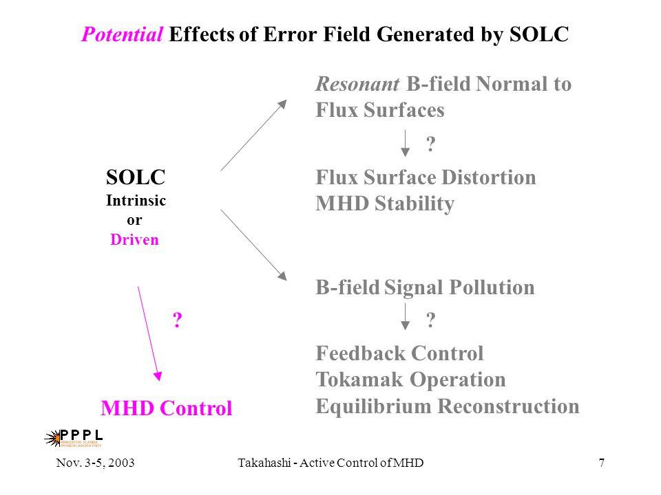 Nov. 3-5, 2003Takahashi - Active Control of MHD7 B-field Signal Pollution Feedback Control Tokamak Operation Equilibrium Reconstruction ? Potential Ef
