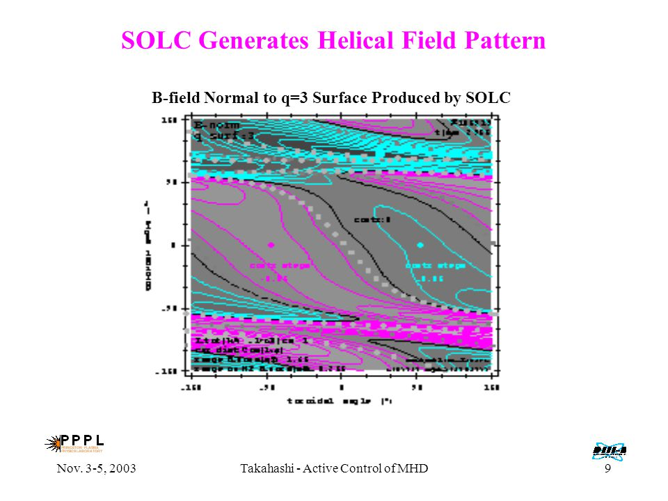 Nov. 3-5, 2003Takahashi - Active Control of MHD9 SOLC Generates Helical Field Pattern B-field Normal to q=3 Surface Produced by SOLC