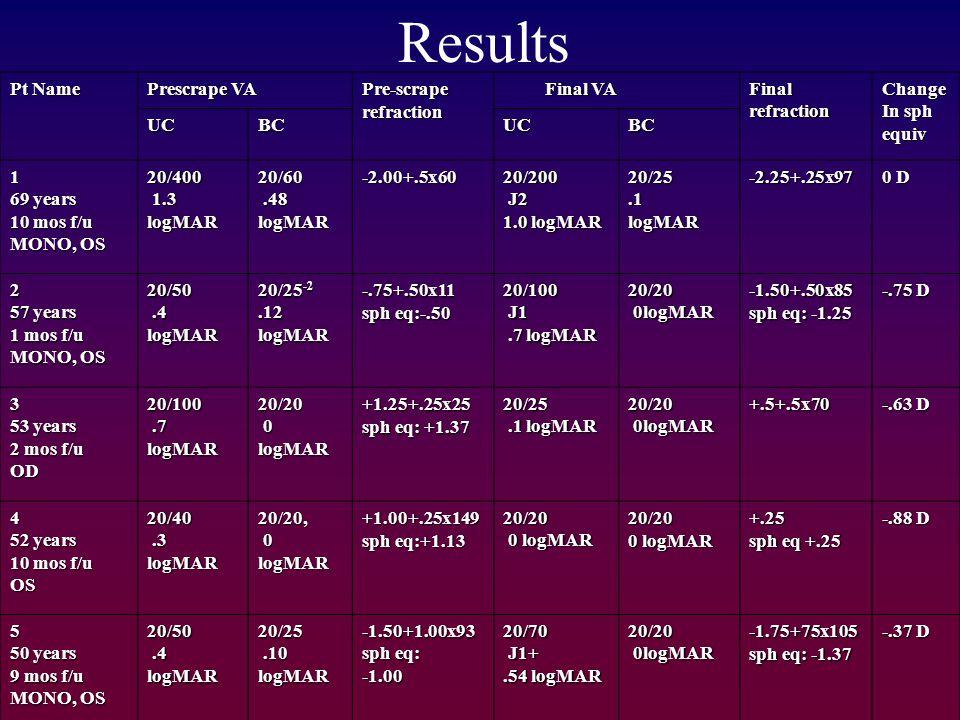 Pt Name Prescrape VA Pre-scraperefraction Final VA Final VAFinalrefractionChange In sph equiv UCBCUCBC 1 69 years 10 mos f/u MONO, OS 20/400 1.3 1.3logMAR20/60.48.48logMAR-2.00+.5x6020/200 J2 J2 1.0 logMAR 20/25.1logMAR-2.25+.25x97 0 D 2 57 years 1 mos f/u MONO, OS 20/50.4.4logMAR 20/25 -2.12logMAR-.75+.50x11 sph eq:-.50 20/100 J1 J1.7 logMAR.7 logMAR20/20 0logMAR 0logMAR-1.50+.50x85 sph eq: -1.25 -.75 D 3 53 years 2 mos f/u OD20/100.7.7logMAR20/20 0logMAR+1.25+.25x25 sph eq: +1.37 20/25.1 logMAR.1 logMAR20/20 0logMAR 0logMAR+.5+.5x70 -.63 D 4 52 years 10 mos f/u OS20/40.3.3logMAR20/20, 0logMAR+1.00+.25x149 sph eq:+1.13 20/20 0 logMAR 0 logMAR20/20 0 logMAR +.25 sph eq +.25 -.88 D 5 50 years 9 mos f/u MONO, OS 20/50.4.4logMAR20/25.10.10logMAR-1.50+1.00x93 sph eq: 20/70 J1+ J1+.54 logMAR 20/20 0logMAR 0logMAR-1.75+75x105 sph eq: -1.37 -.37 D Results