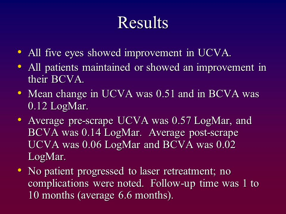 Results All five eyes showed improvement in UCVA.All five eyes showed improvement in UCVA.