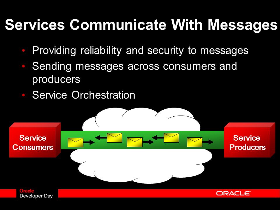 Services Communicate With Messages Providing reliability and security to messages Sending messages across consumers and producers Service Orchestration Service Consumers Service Producers