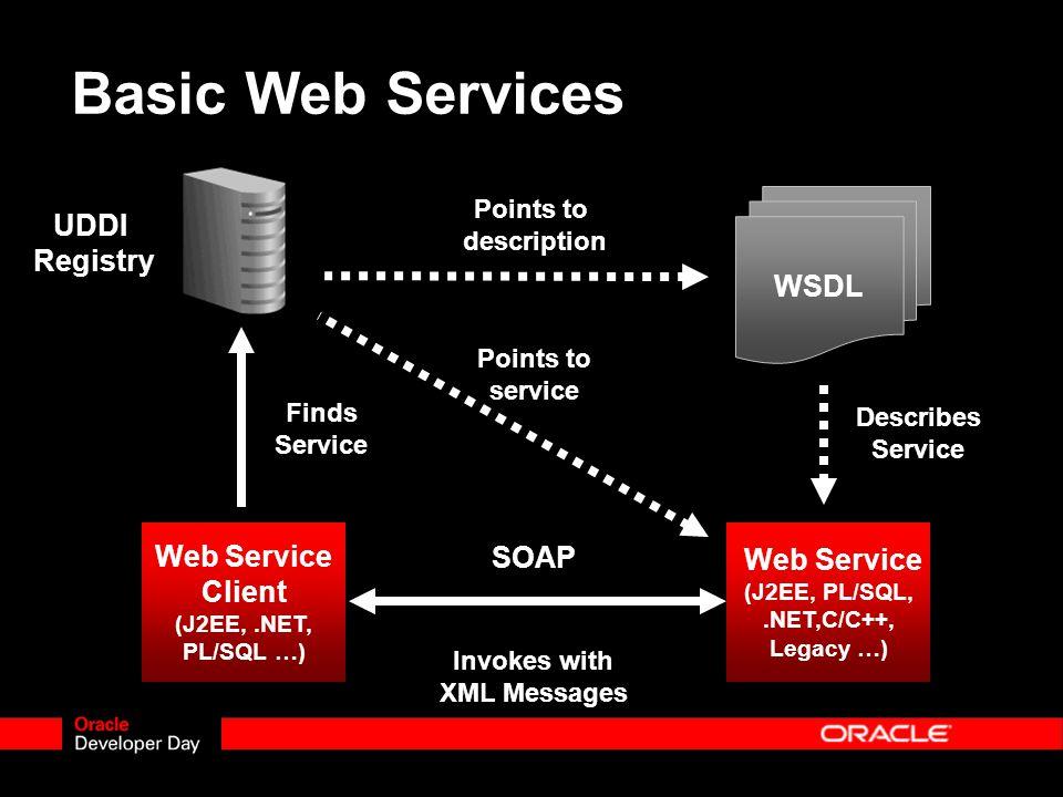 WSDL Web Service (J2EE, PL/SQL,.NET,C/C++, Legacy …) Web Service (J2EE, PL/SQL,.NET,C/C++, Legacy …) Web Service Client (J2EE,.NET, PL/SQL …) Web Service Client (J2EE,.NET, PL/SQL …) Points to description Describes Service Finds Service Invokes with XML Messages Basic Web Services SOAP UDDI Registry Points to service