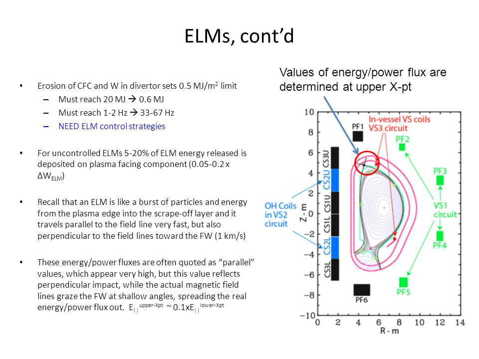 ELMs, cont'd Erosion of CFC and W in divertor sets 0.5 MJ/m 2 limit – Must reach 20 MJ  0.6 MJ – Must reach 1-2 Hz  33-67 Hz – NEED ELM control strategies For uncontrolled ELMs 5-20% of ELM energy released is deposited on plasma facing component (0.05-0.2 x ΔW ELM ) Recall that an ELM is like a burst of particles and energy from the plasma edge into the scrape-off layer and it travels parallel to the field line very fast, but also perpendicular to the field lines toward the FW (1 km/s) These energy/power fluxes are often quoted as parallel values, which appear very high, but this value reflects perpendicular impact, while the actual magnetic field lines graze the FW at shallow angles, spreading the real energy/power flux out.