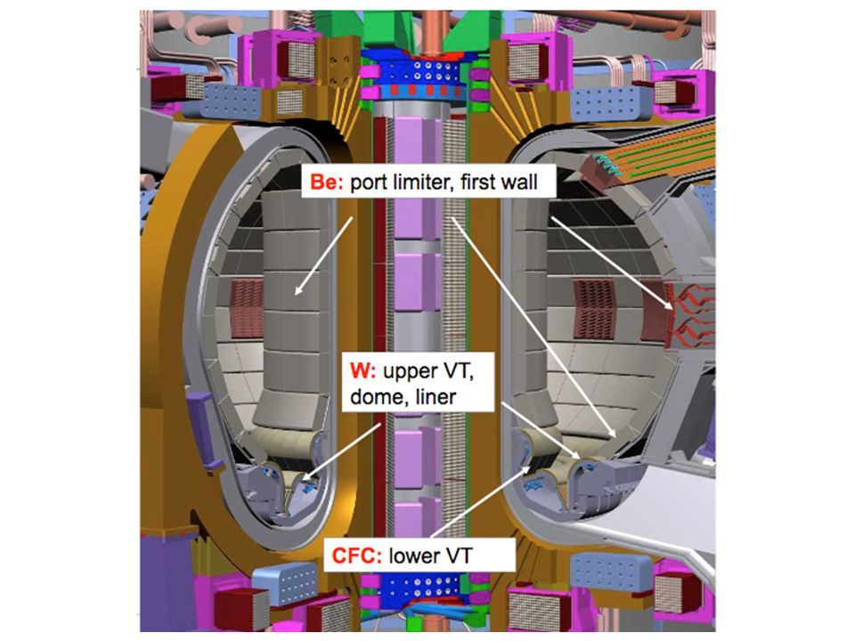 Total Powers to In-vessel components ITER has P fusion ~ 300-700 MW ARIES has P fusion ~ 1700-2700 MW ITER plasma power ~ 120-200 MW ARIES plasma power 450-750 MW 1 MW/m 2