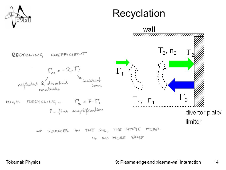 Tokamak Physics14 Recyclation 9: Plasma edge and plasma-wall interaction