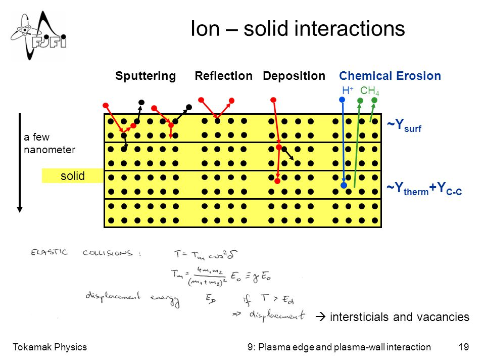 Tokamak Physics19 Ion – solid interactions 9: Plasma edge and plasma-wall interaction solid SputteringReflection DepositionChemical Erosion H+H+ ~Y therm +Y C-C CH 4 ~Y surf a few nanometer  intersticials and vacancies