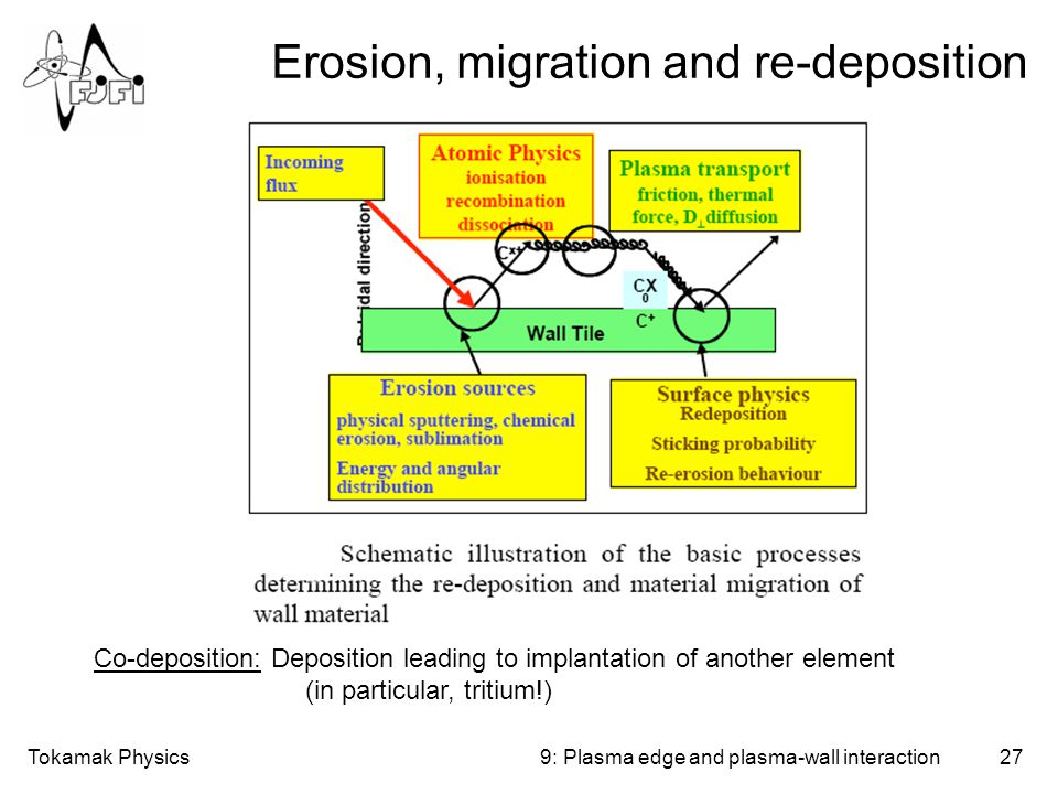 Tokamak Physics27 Erosion, migration and re-deposition 9: Plasma edge and plasma-wall interaction Co-deposition: Deposition leading to implantation of another element (in particular, tritium!)