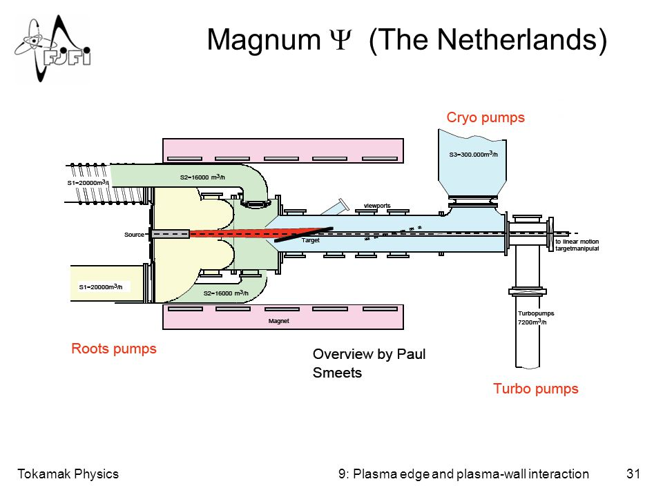 Tokamak Physics31 Magnum  (The Netherlands) 9: Plasma edge and plasma-wall interaction