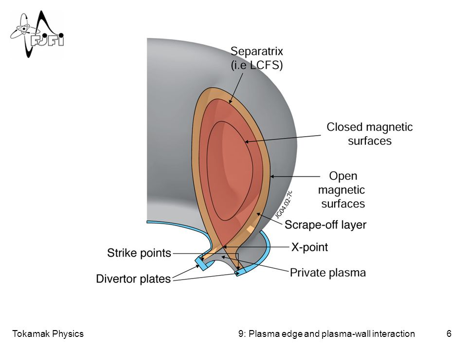 Tokamak Physics179: Plasma edge and plasma-wall interaction 3.Divertor detachment or Cold gas target: The gas density in front of the target prevents the plasma ions to reach the target.
