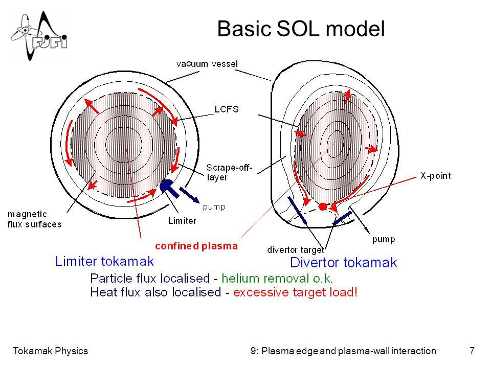 Tokamak Physics28 Local re-deposition 9: Plasma edge and plasma-wall interaction Re-deposition: Where, when.