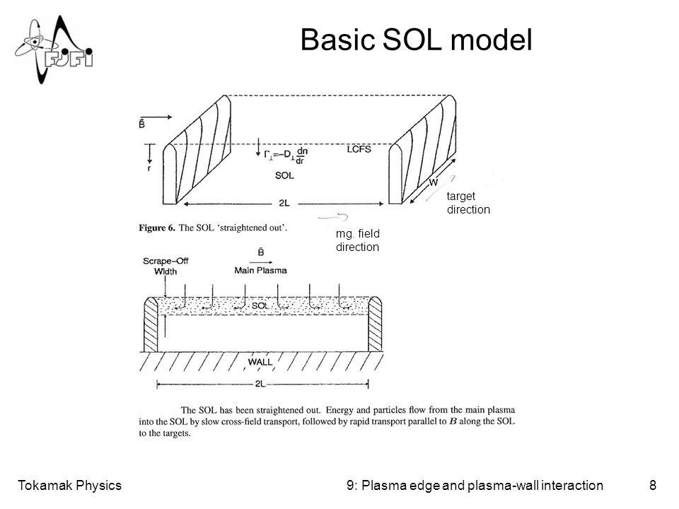 Tokamak Physics8 Basic SOL model 9: Plasma edge and plasma-wall interaction target direction mg. field direction