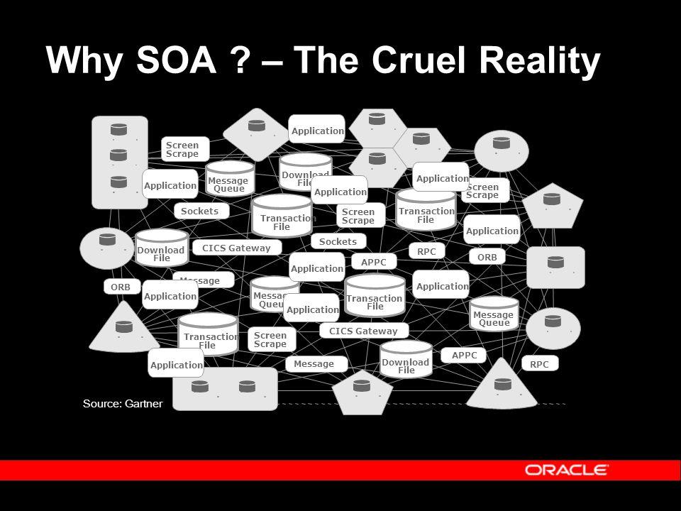Why SOA – The Cruel Reality Source: Gartner