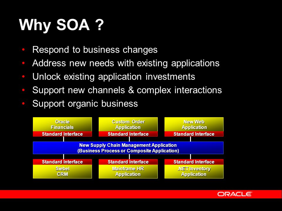 OracleFinancials Standard Interface Custom Order Application Standard Interface New Web Application Application Standard Interface SiebelCRM Mainframe HR Application Standard Interface.NET Inventory Application Standard Interface New Supply Chain Management Application (Business Process or Composite Application) Why SOA .