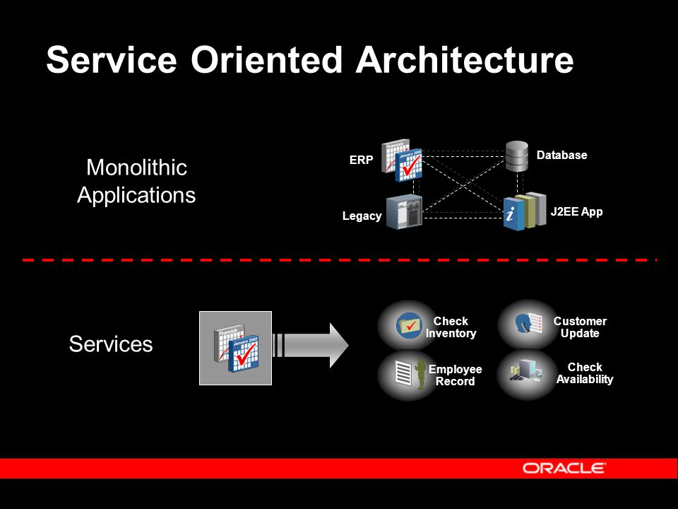 Service Oriented Architecture Monolithic Applications Services Check Inventory Customer Update Employee Record Database J2EE App ERP Legacy Check Availability