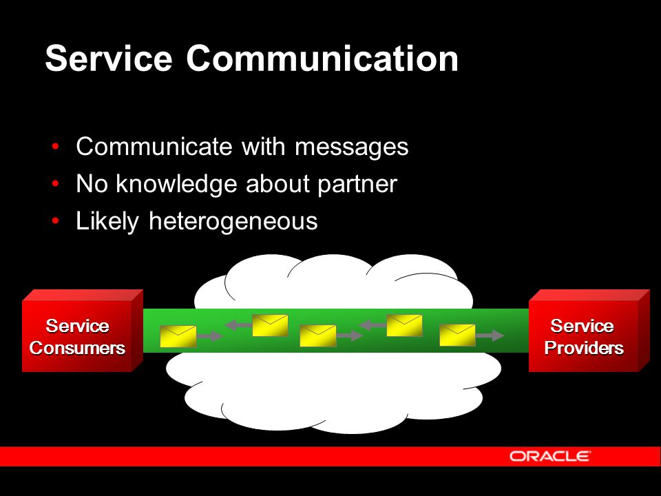 Service Consumers Service Providers Service Communication Communicate with messages No knowledge about partner Likely heterogeneous
