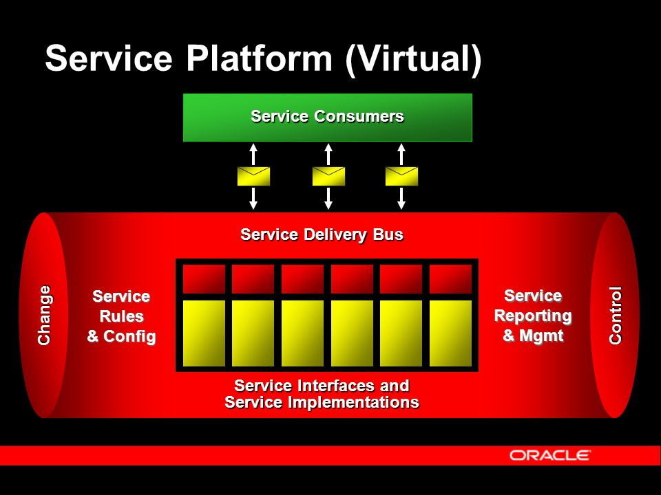 Service Interfaces and Service Implementations Service Consumers Service Delivery Bus Service Rules & Config Change Service Platform (Virtual) Control Service Reporting & Mgmt