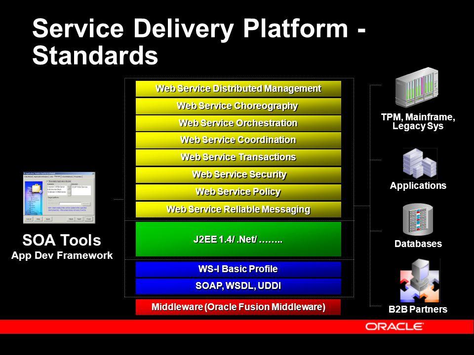 Service Delivery Platform - Standards SOA Tools App Dev Framework SOAP, WSDL, UDDI WS-I Basic Profile Web Service Policy Web Service Transactions Web Service Reliable Messaging J2EE 1.4/.Net/ ……..