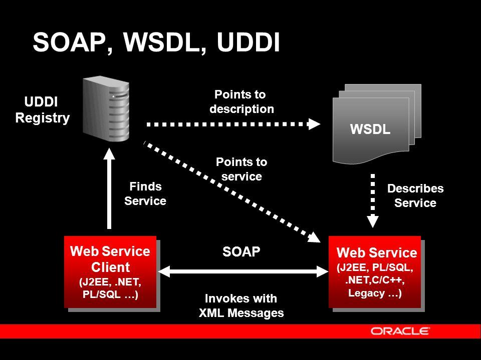 WSDL Web Service (J2EE, PL/SQL,.NET,C/C++, Legacy …) Web Service (J2EE, PL/SQL,.NET,C/C++, Legacy …) Web Service Client (J2EE,.NET, PL/SQL …) Web Service Client (J2EE,.NET, PL/SQL …) Points to description Describes Service Finds Service Invokes with XML Messages SOAP, WSDL, UDDI SOAP UDDI Registry Points to service