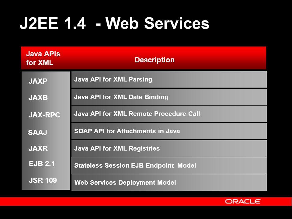 J2EE 1.4 - Web Services Description Java APIs for XML Java API for XML Registries Java API for XML Remote Procedure Call JAX-RPC SAAJ Java API for XML Data Binding SOAP API for Attachments in Java JAXP JAXB JAXR Java API for XML Parsing Stateless Session EJB Endpoint Model EJB 2.1 Web Services Deployment Model JSR 109