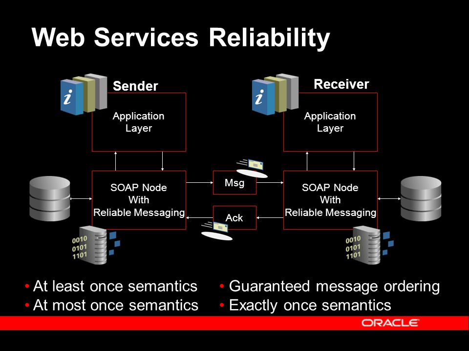 Web Services Reliability Application Layer SOAP Node With Reliable Messaging Application Layer SOAP Node With Reliable Messaging Msg Ack Sender Receiver At least once semantics At most once semantics Guaranteed message ordering Exactly once semantics
