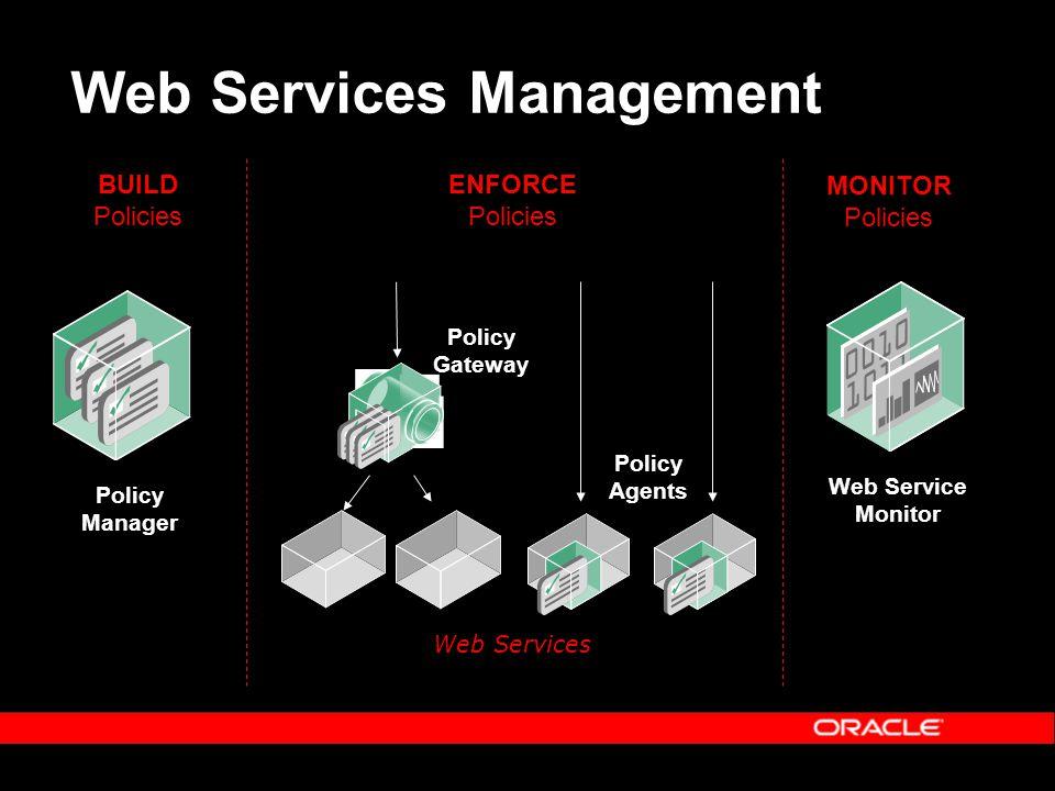 Web Services Management BUILD Policies ENFORCE Policies MONITOR Policies Policy Manager Policy Gateway Policy Agents Web Service Monitor Web Services