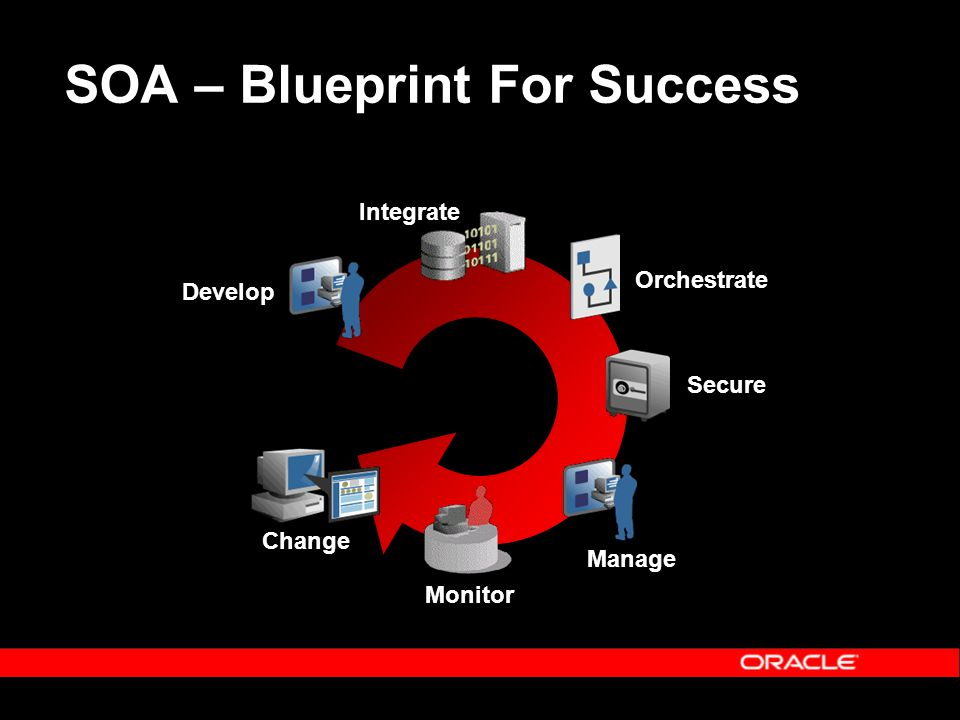 SOA – Blueprint For Success Orchestrate Change Integrate Manage Secure Monitor Develop